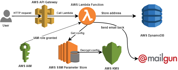 Serverless backend AWS diagram
